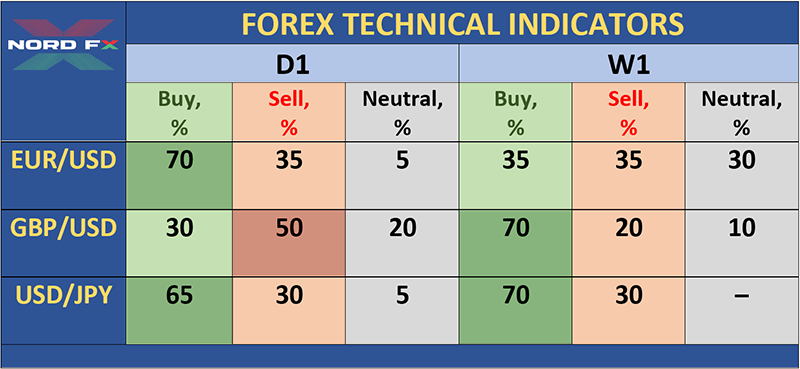 Forex Forecast and Cryptocurrencies Forecast for December 23 - 31, 20191