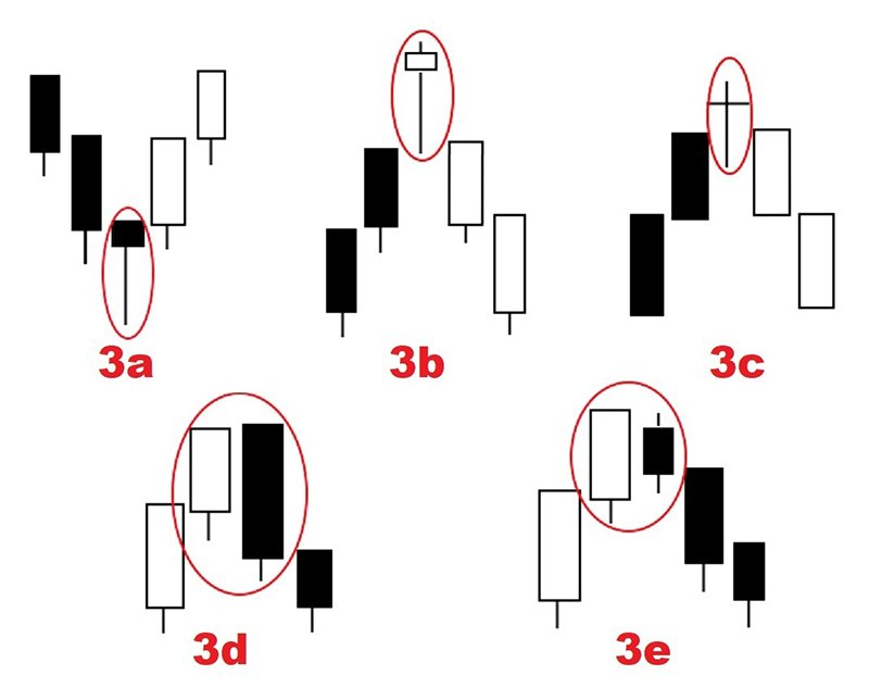 Japanese Candlesticks: - Time Tested Wisdom3