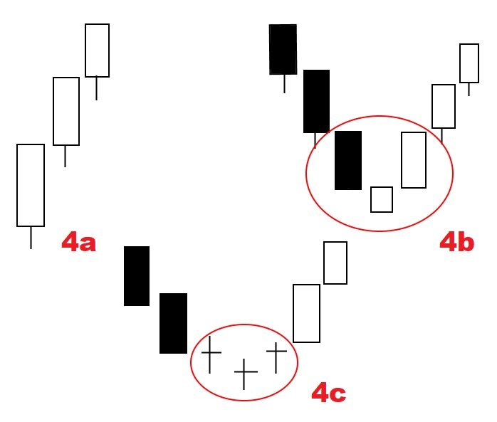 Japanese Candlesticks: - Time Tested Wisdom4